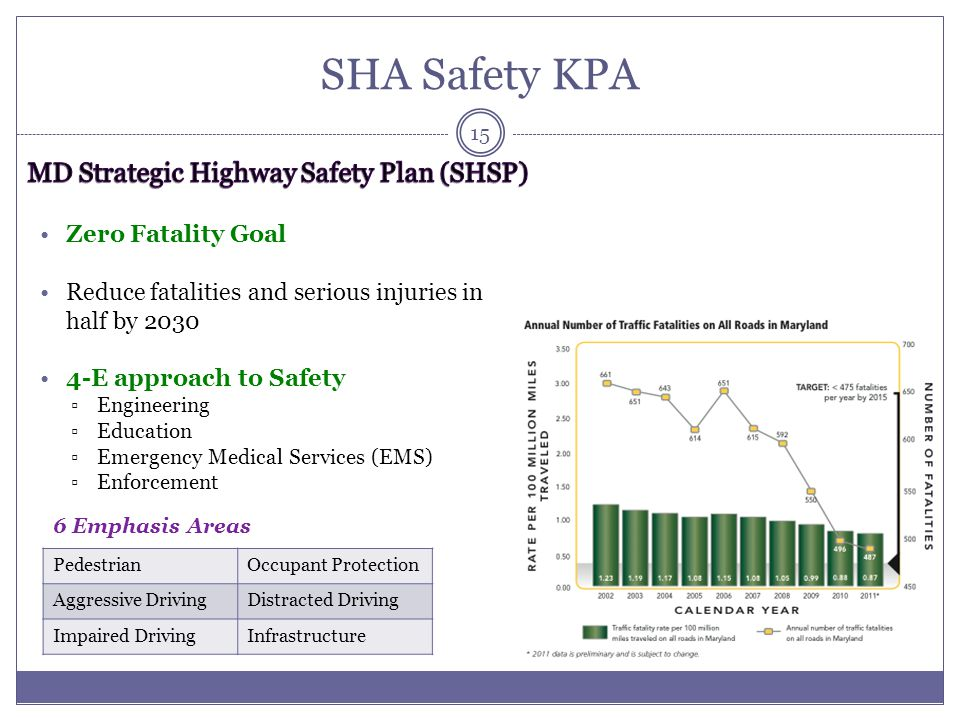 SHA Safety KPA MD Strategic Highway Safety Plan (SHSP)