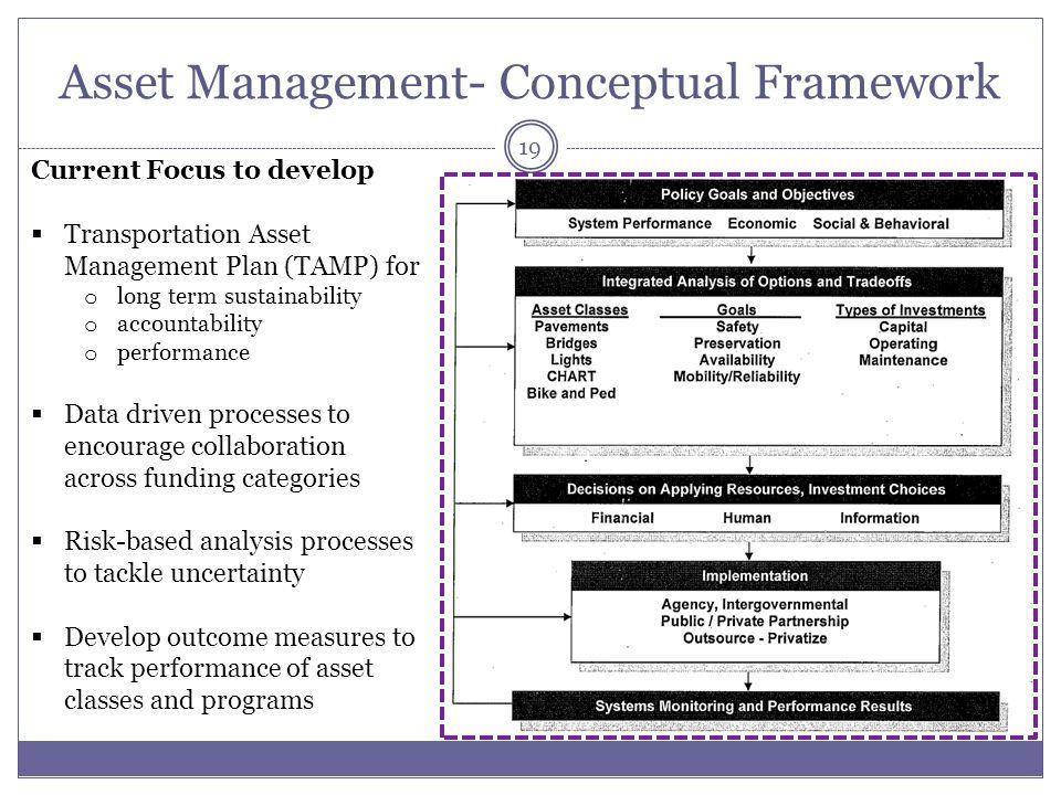 Asset Management- Conceptual Framework