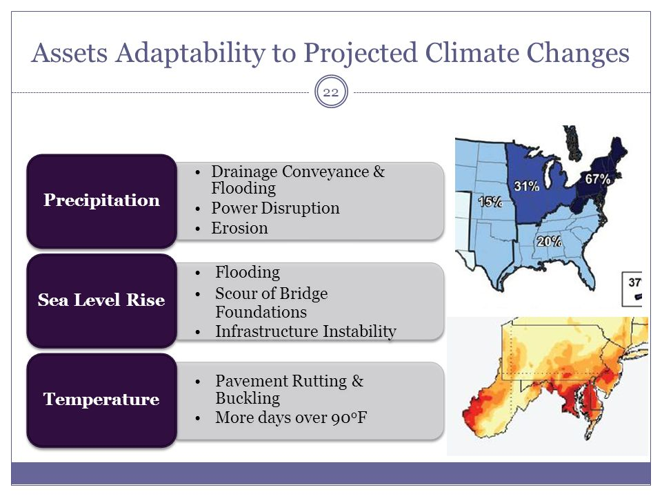 Assets Adaptability to Projected Climate Changes