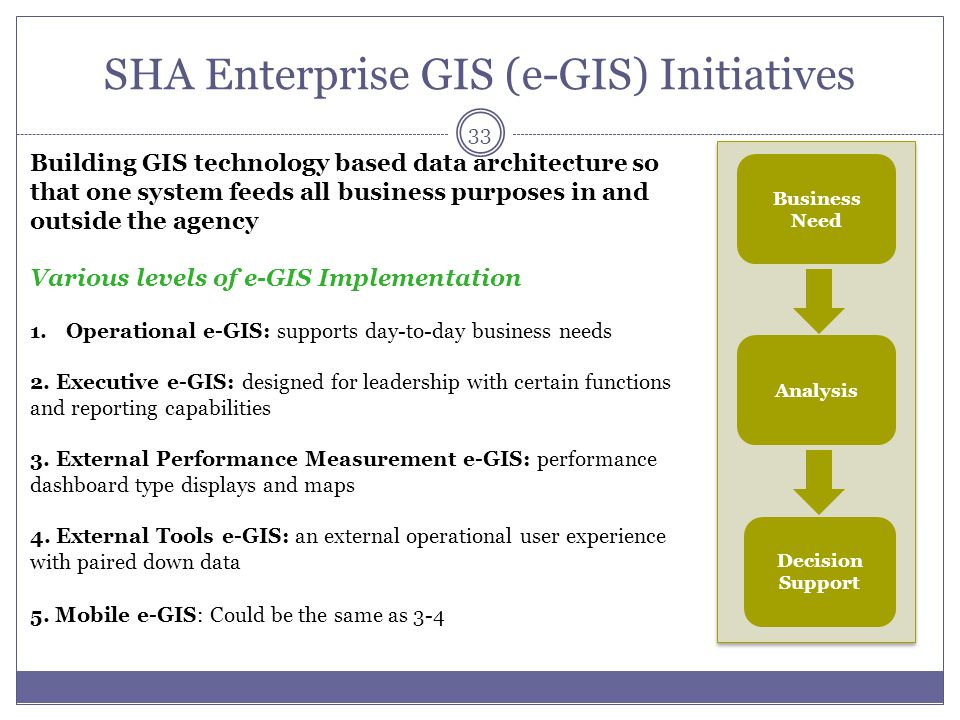 SHA Enterprise GIS (e-GIS) Initiatives