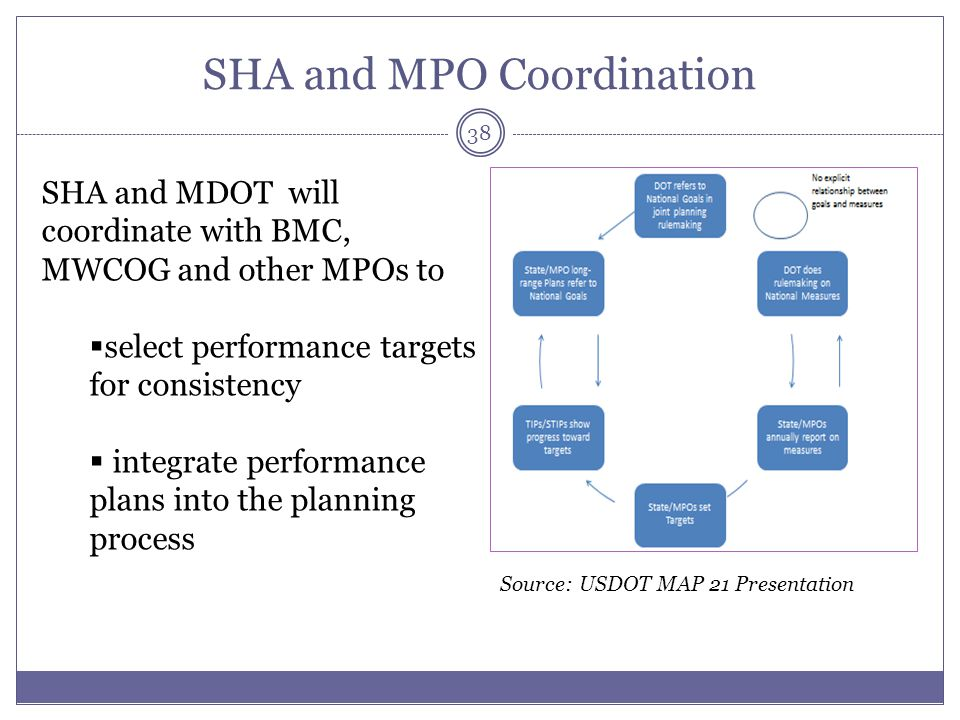 SHA and MPO Coordination