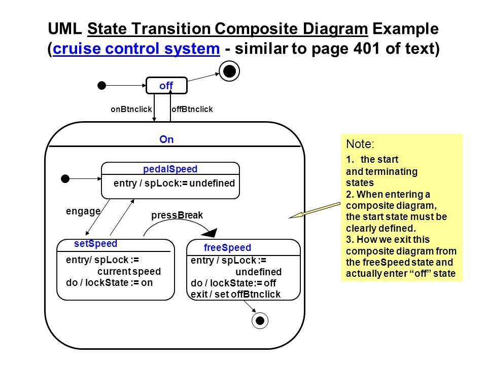 UML State Transition Composite Diagram Example (cruise control system - similar to page 401 of text)