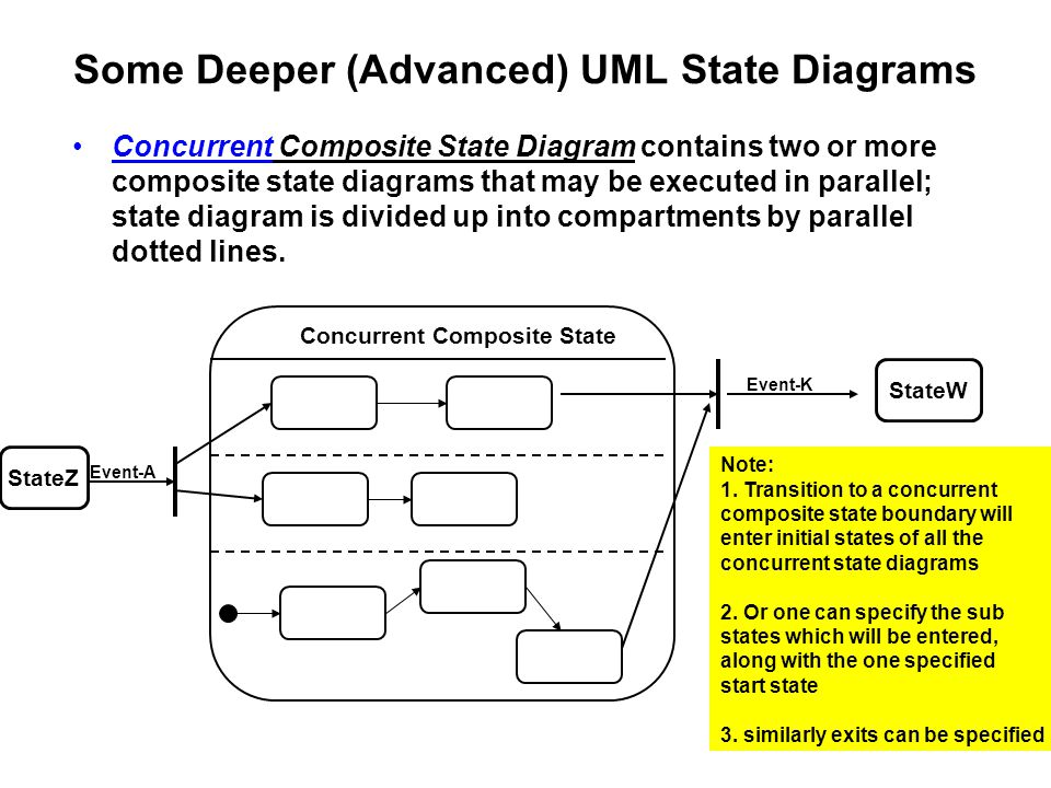 Some Deeper (Advanced) UML State Diagrams