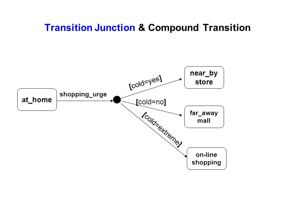 Transition Junction & Compound Transition