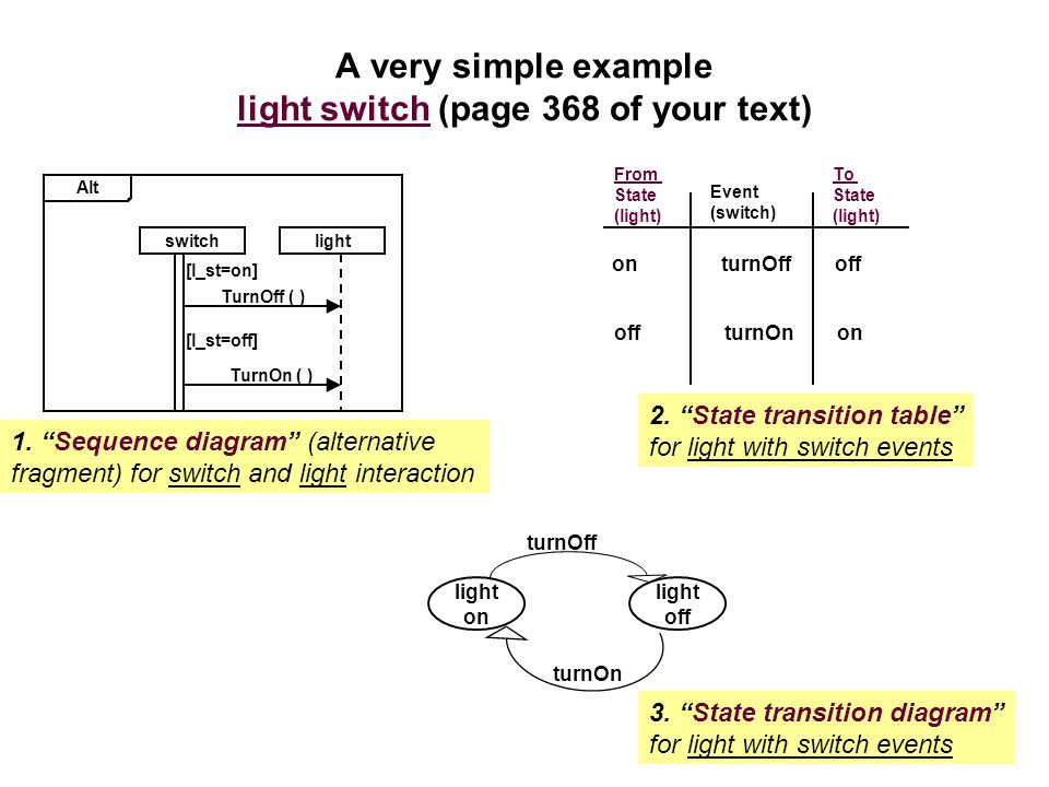 A very simple example light switch (page 368 of your text)