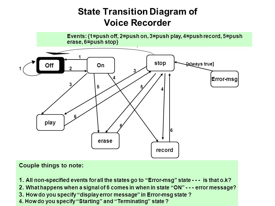 State transition diagrams chapter ppt video online download state transition diagram of voice recorder ccuart Gallery