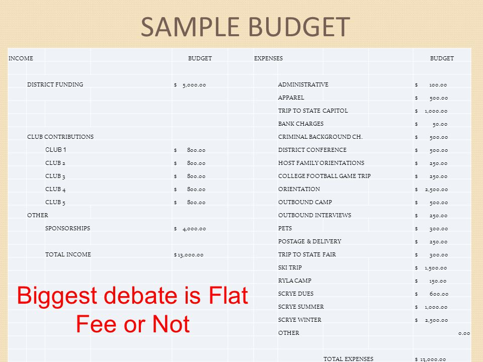 Biggest debate is Flat Fee or Not