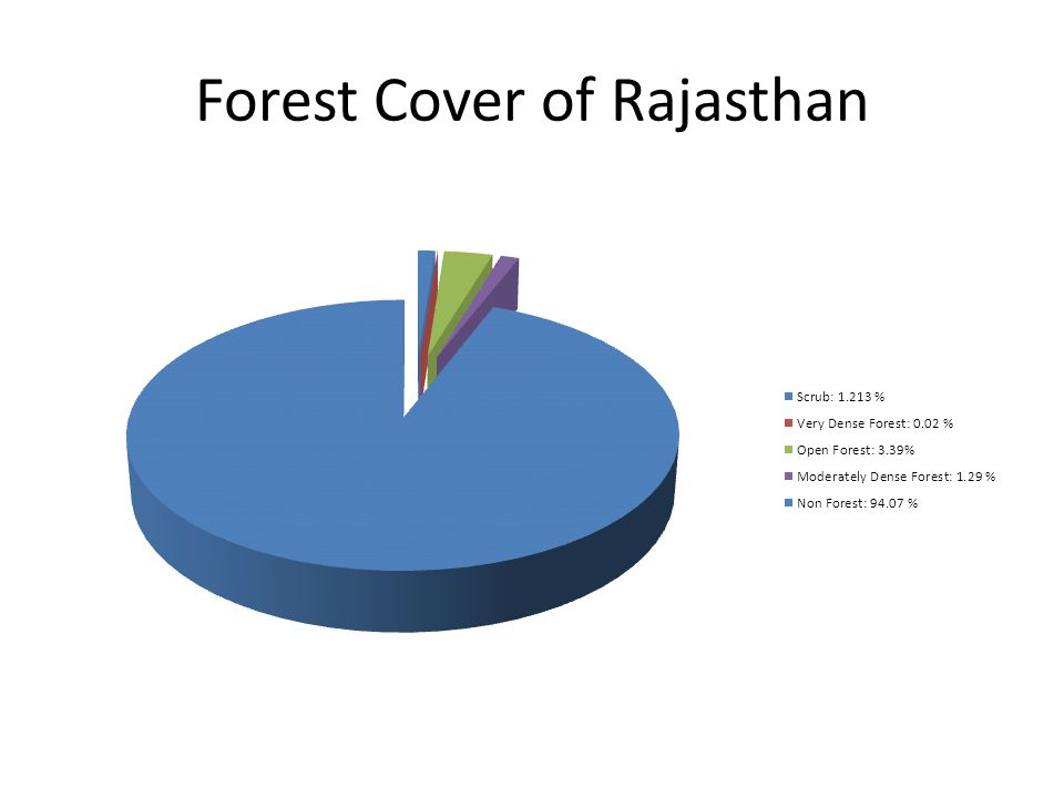 Forest Cover of Rajasthan