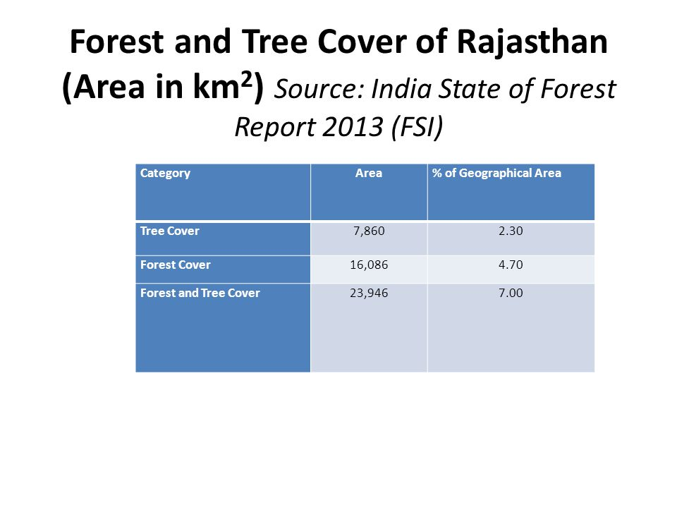Forest and Tree Cover of Rajasthan (Area in km2) Source: India State of Forest Report 2013 (FSI)