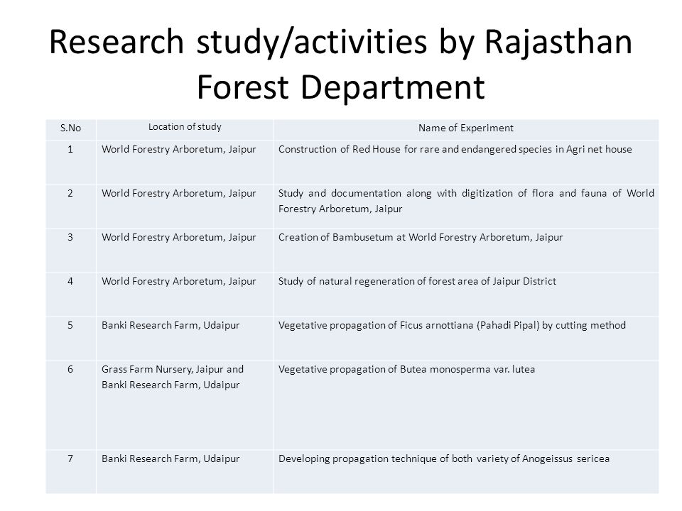 Research study/activities by Rajasthan Forest Department