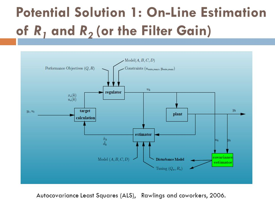 Potential Solution 1: On-Line Estimation of R1 and R2 (or the Filter Gain)