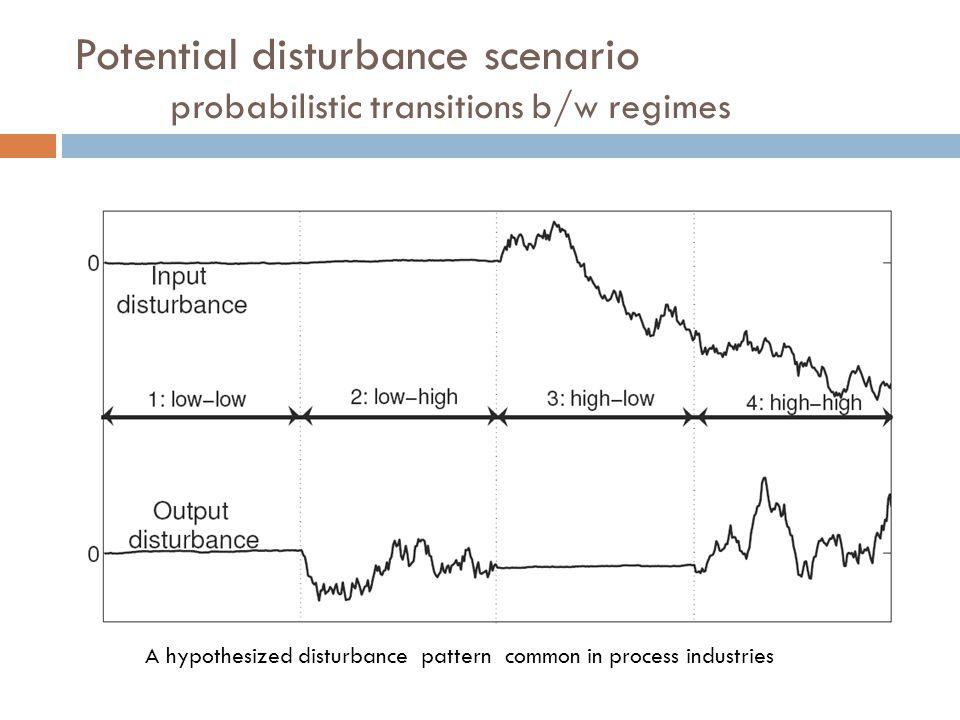Potential disturbance scenario probabilistic transitions b/w regimes