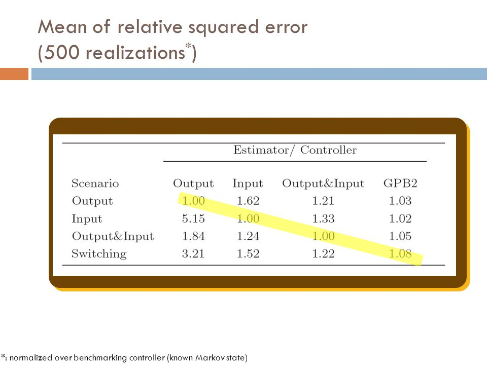 Mean of relative squared error (500 realizations*)