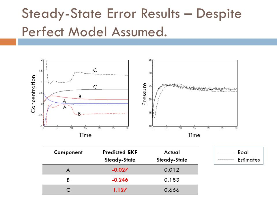 Steady-State Error Results – Despite Perfect Model Assumed.