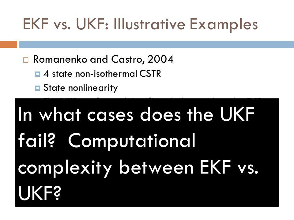 EKF vs. UKF: Illustrative Examples