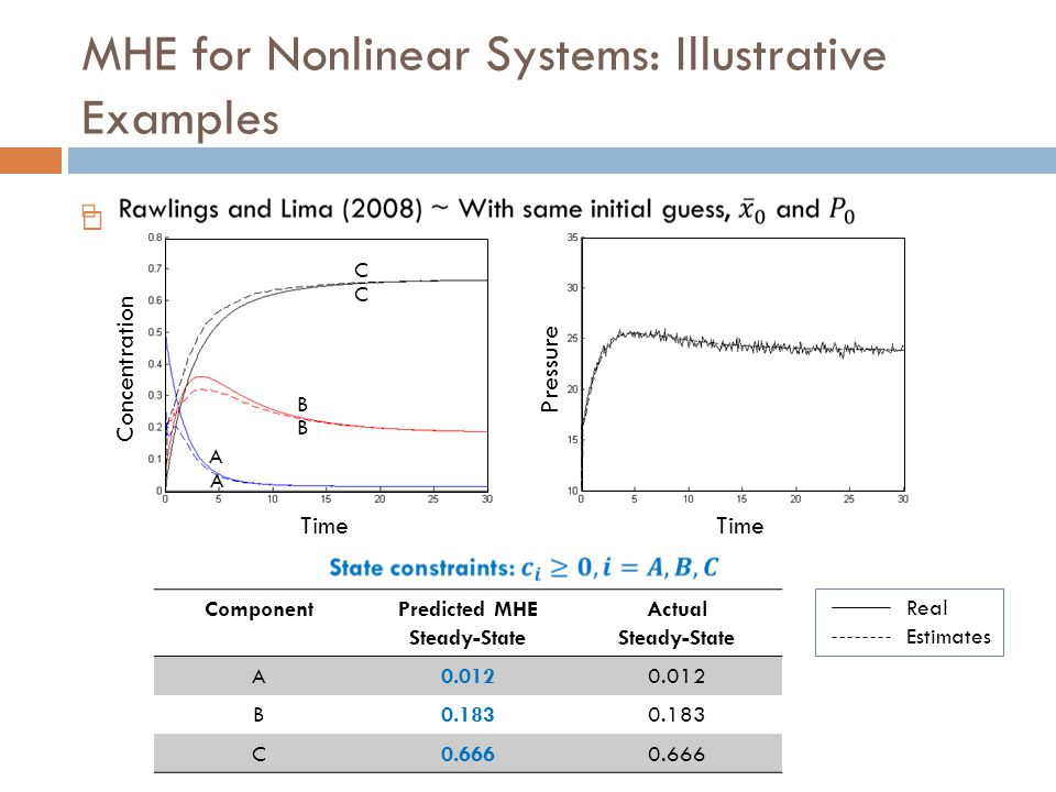 MHE for Nonlinear Systems: Illustrative Examples