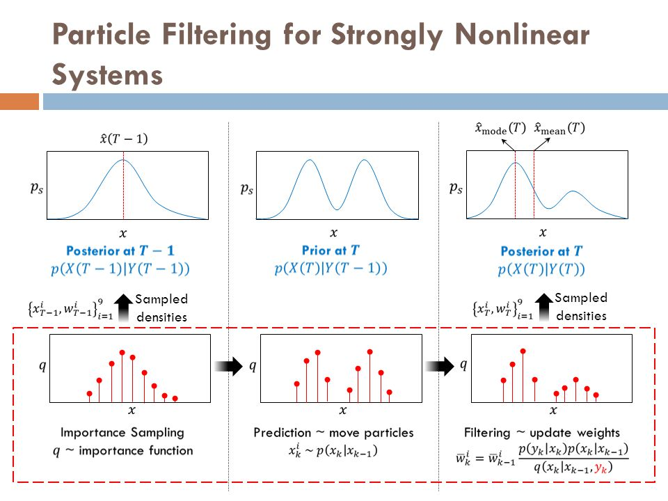 Particle Filtering for Strongly Nonlinear Systems