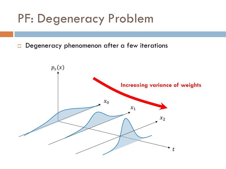 PF: Degeneracy Problem