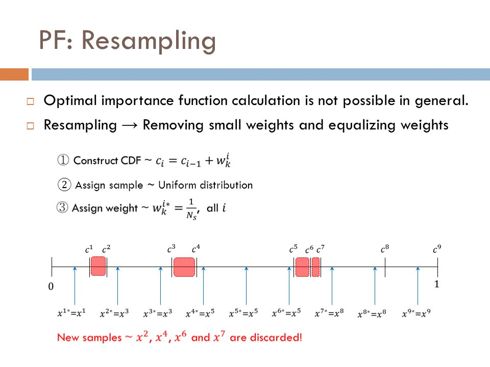 PF: Resampling Optimal importance function calculation is not possible in general. Resampling → Removing small weights and equalizing weights.