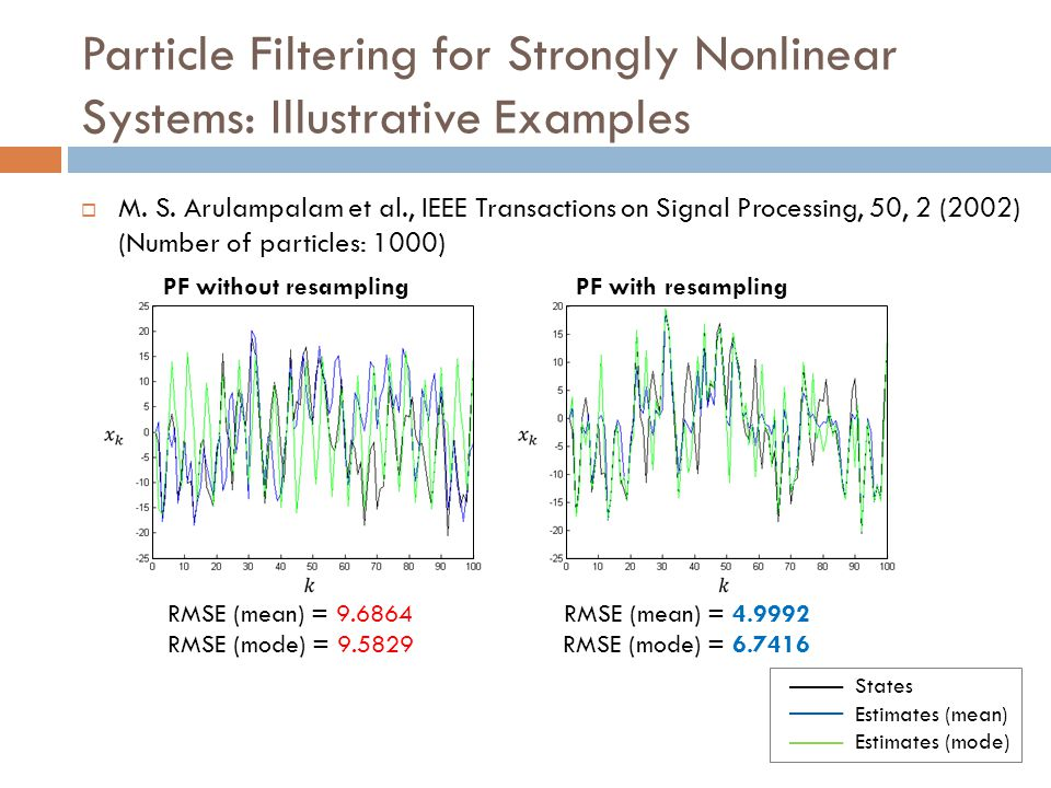 Particle Filtering for Strongly Nonlinear Systems: Illustrative Examples