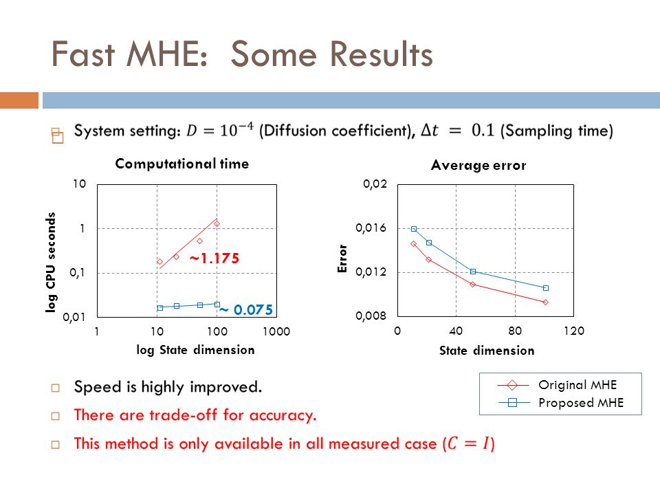 Fast MHE: Some Results Computational time Average error ~1.175 ~ 0.075