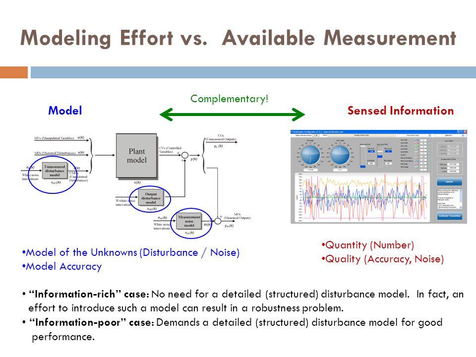 Modeling Effort vs. Available Measurement