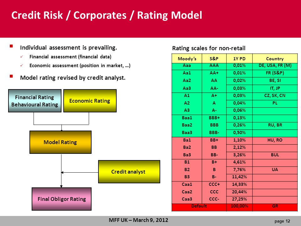 Credit Risk / Corporates / Rating Model
