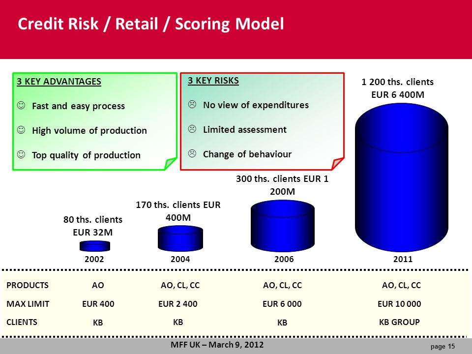 Credit Risk / Retail / Scoring Model
