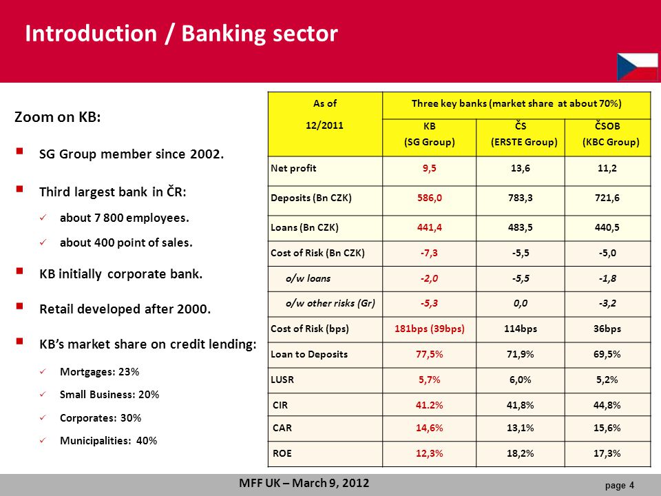 Introduction / Banking sector
