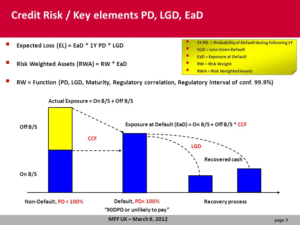 Default, PD= 100% 90DPD or unlikely to pay