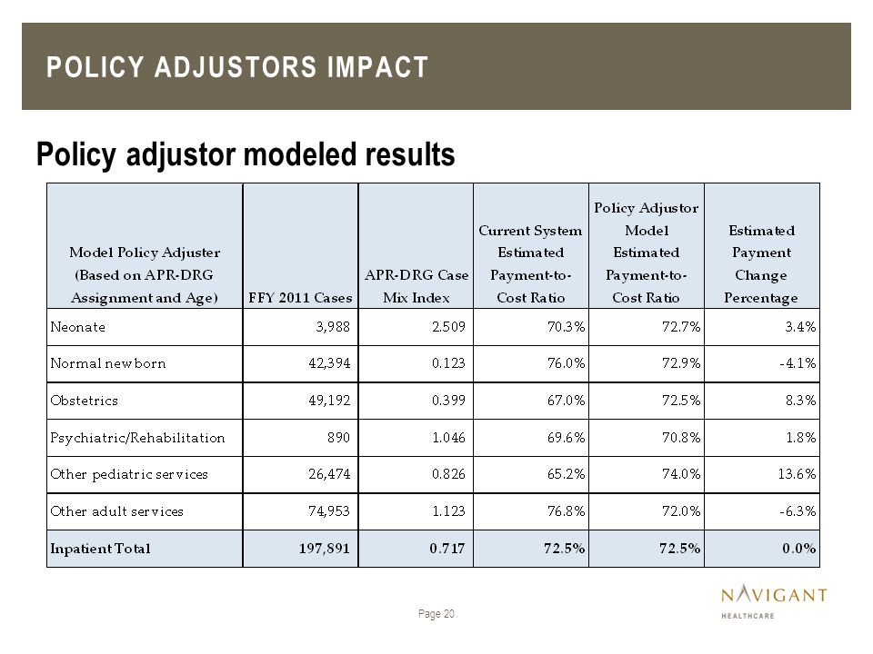 Policy Adjustors Impact