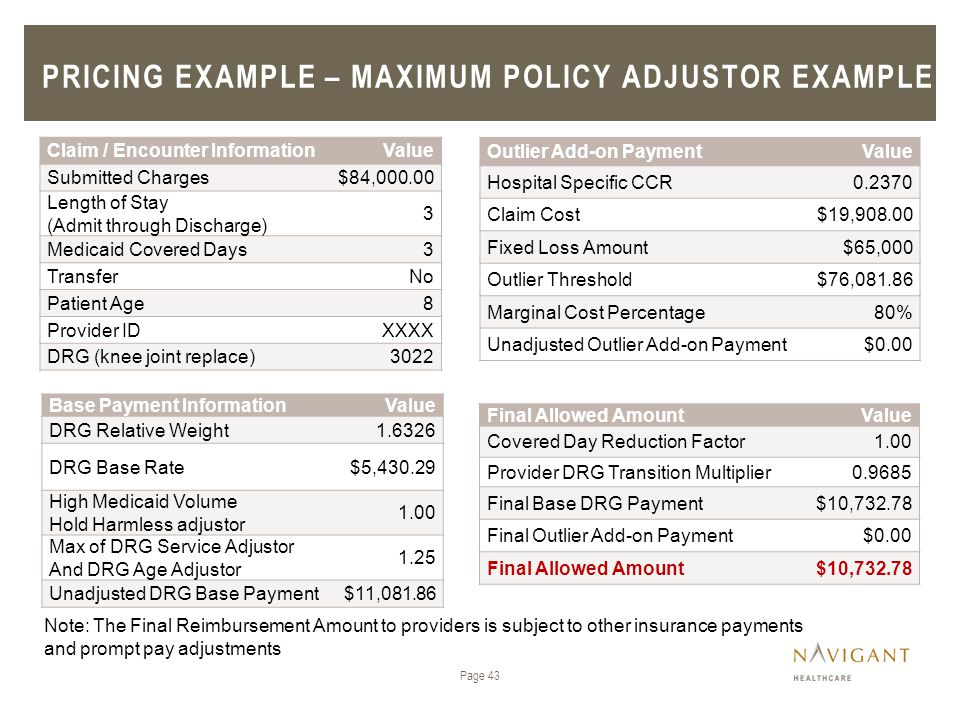 Pricing example – maximum policy adjustor example