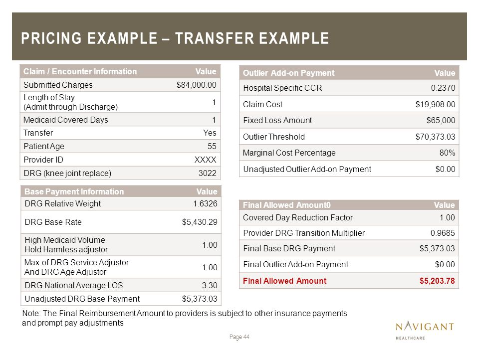 Pricing example – transfer example