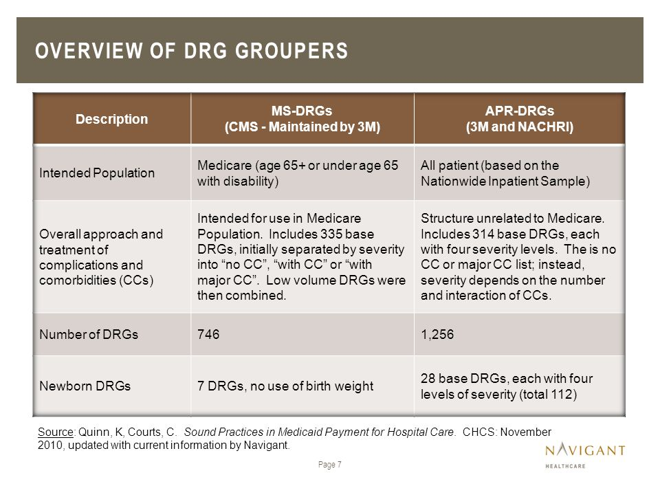 Overview of DRG Groupers