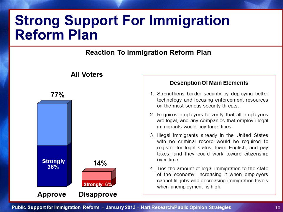 Strong Support For Immigration Reform Plan