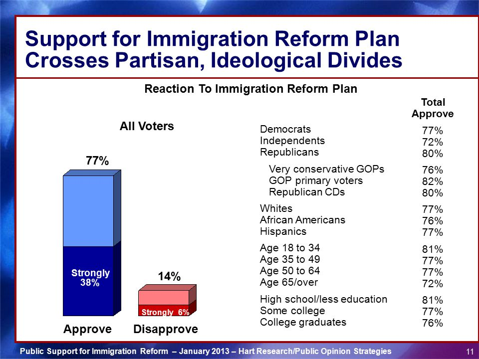 Reaction To Immigration Reform Plan