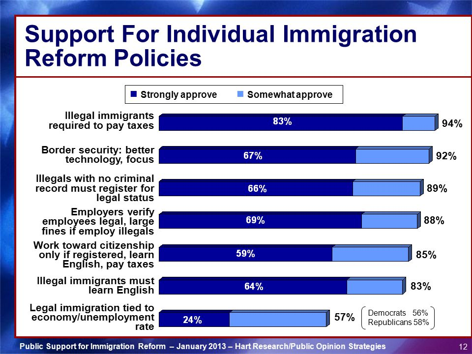 Support For Individual Immigration Reform Policies