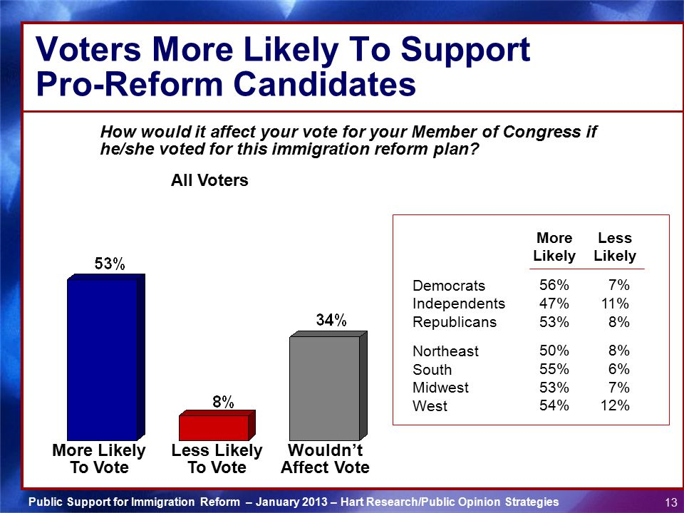 Voters More Likely To Support Pro-Reform Candidates