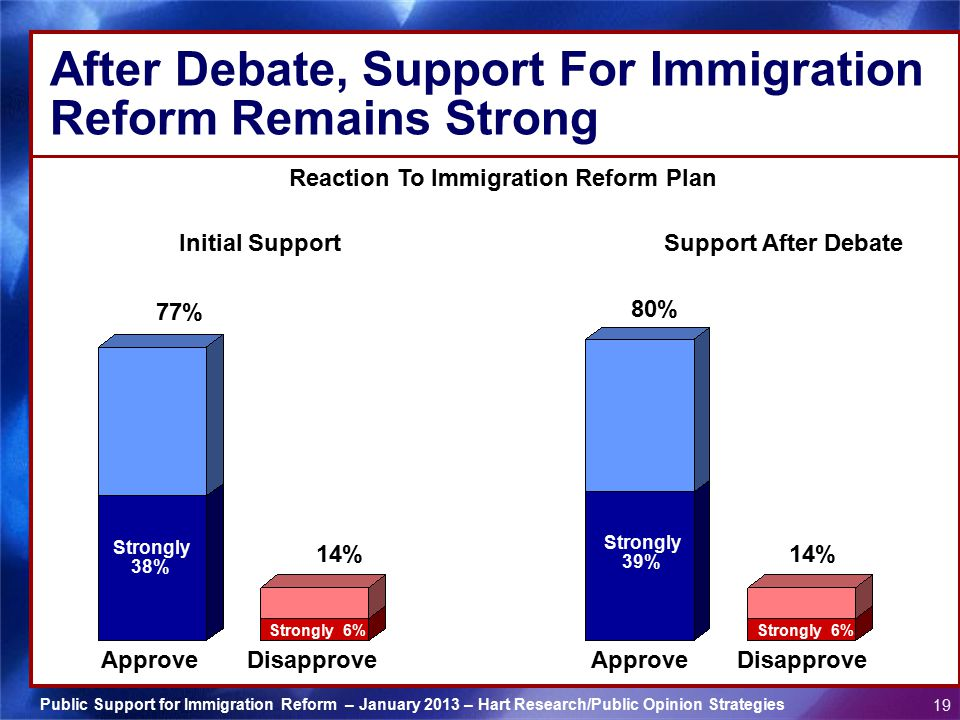 After Debate, Support For Immigration Reform Remains Strong