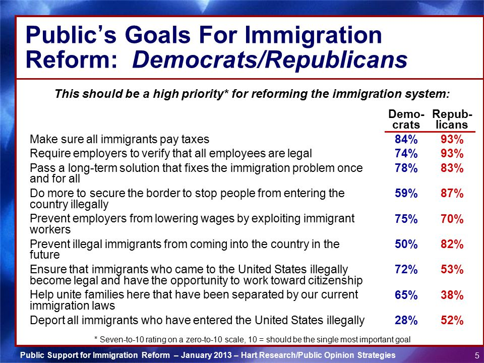 Public's Goals For Immigration Reform: Democrats/Republicans