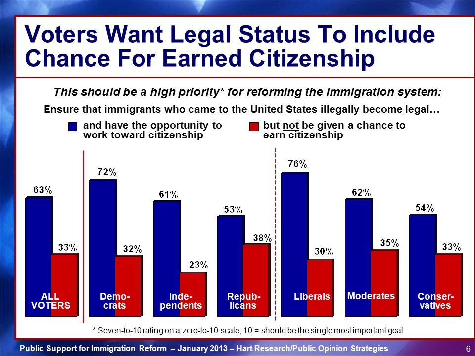 Voters Want Legal Status To Include Chance For Earned Citizenship