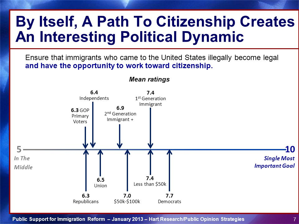 By Itself, A Path To Citizenship Creates An Interesting Political Dynamic