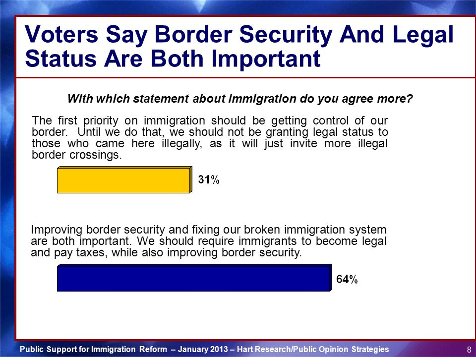 Voters Say Border Security And Legal Status Are Both Important