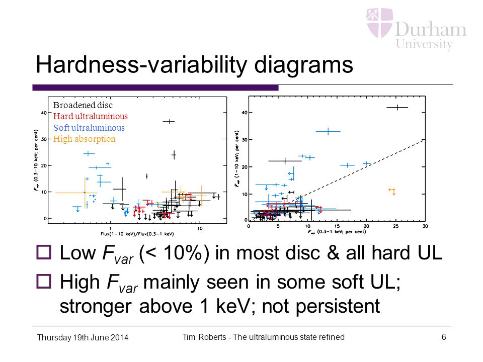 Hardness-variability diagrams