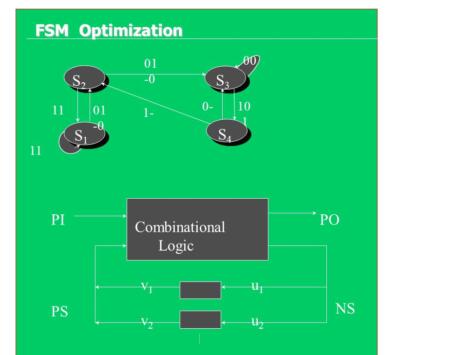 FSM Optimization S2 S3 S1 S4 PI PO Combinational Logic v1 u1 NS PS v2