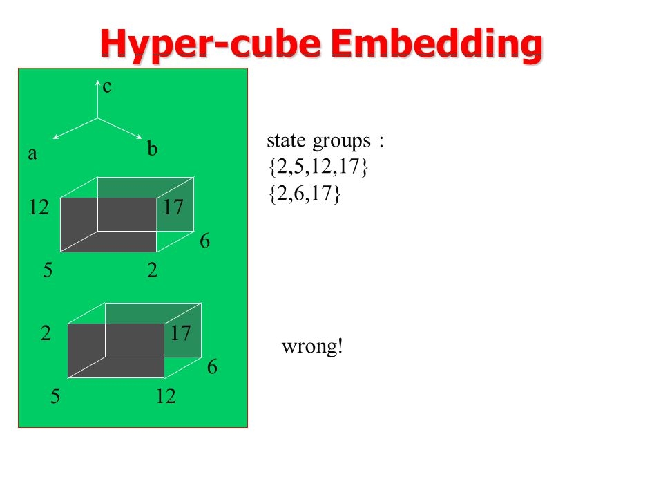 Hyper-cube Embedding c state groups : {2,5,12,17} {2,6,17} a b 12 17 6