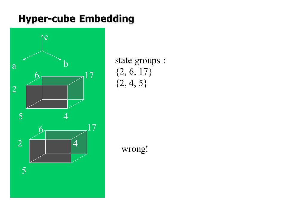 Hyper-cube Embedding c state groups : {2, 6, 17} {2, 4, 5} a b 6 17 2