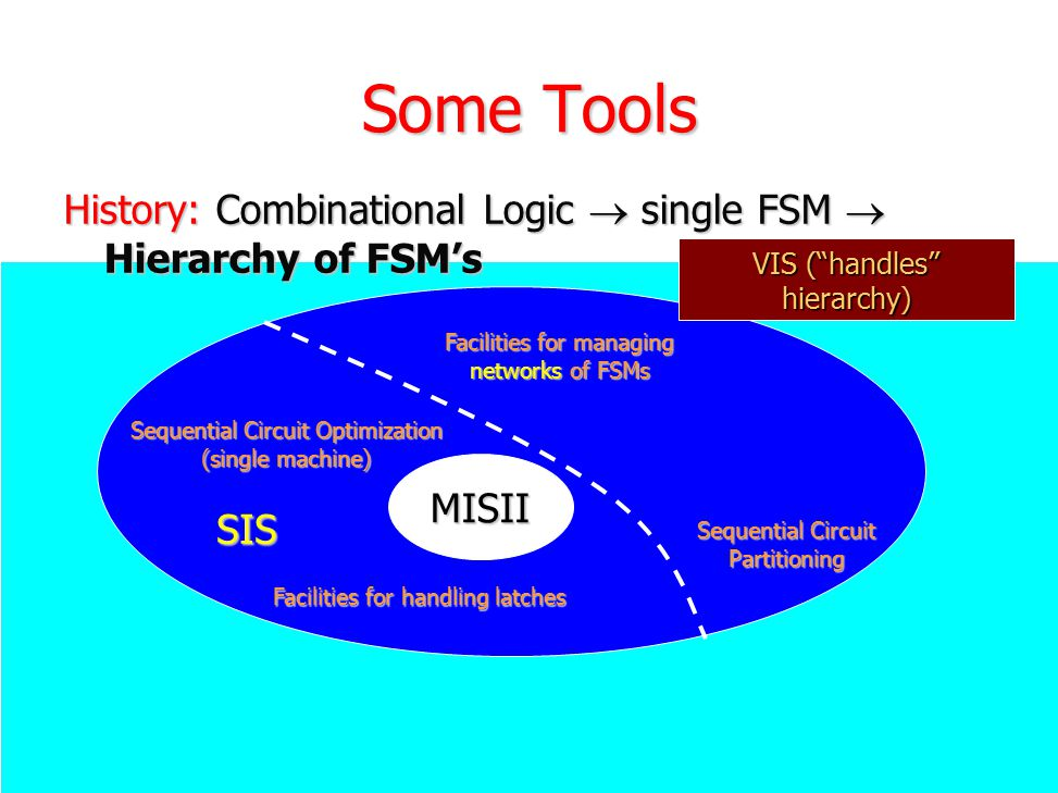 Some Tools History: Combinational Logic  single FSM  Hierarchy of FSM's. VIS ( handles hierarchy)