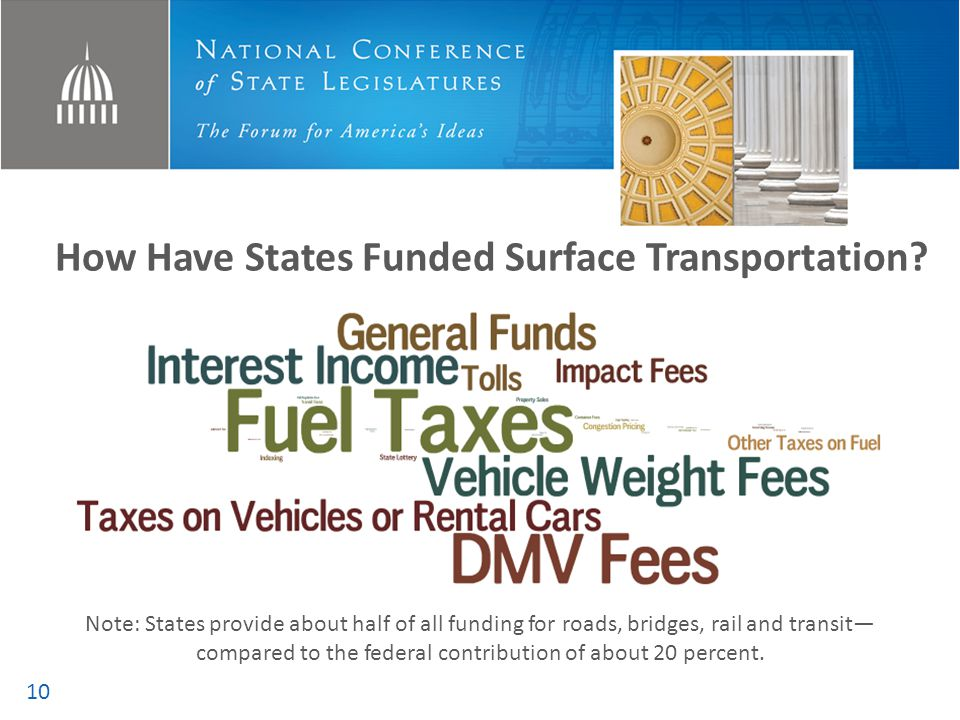 How Have States Funded Surface Transportation