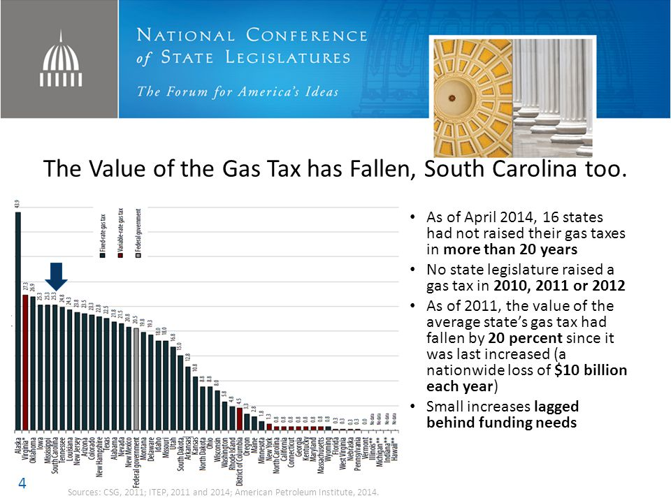 The Value of the Gas Tax has Fallen, South Carolina too.